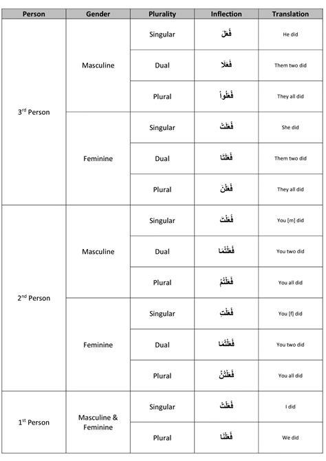 verb pattern arabic arabic from qur an lesson 8 q iman