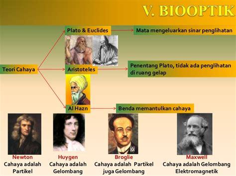 biooptik adalah 5 biooptik