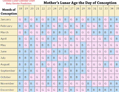 Calendar For Gender Calendar Baby Gender Predictor Search Results Calendar