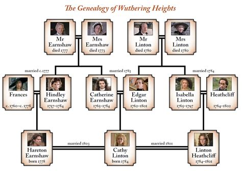 libro edexcel government politics family tree relationships genealogy wuthering heights