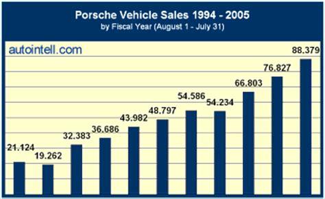 porsche global sales cr4 thread has porsche adopted tesla s thinking