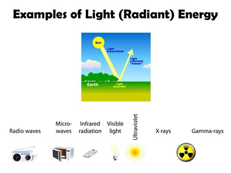 what type of energy is light identify all the forms of energy you see in the picture