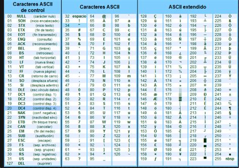 tabla codigo ascii tabla de codigos ascii related keywords tabla de codigos