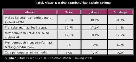 bca transfer limit perbandingan layanan mobile banking dari bank mandiri bni