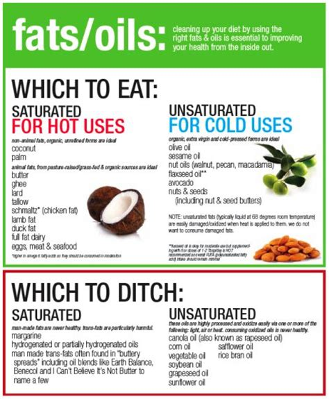 list 2 healthy fats image gallery oils