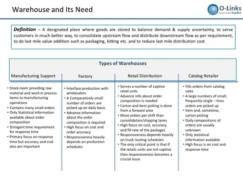 warehouse layout criteria warehousing layout design and processes setup