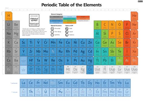 Family Names Periodic Table by Periodic Table Of Elements Family Names Periodic Table