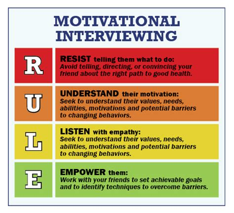 Can I Ask An Interviewee If They A Criminal Record Motivational Interviewing In Social Work Social Worker Strategies