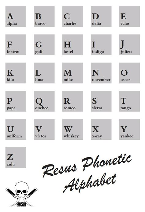 Phonetic Alphabet Printable