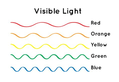 what do the different colors of visible light represent why is the sky blue nasa space place