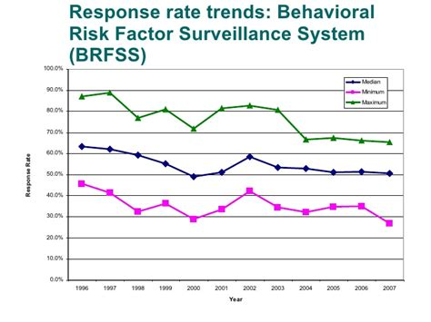 behavioral risk factor surveillance system brfss cdc wgha discovery series ali mokdad