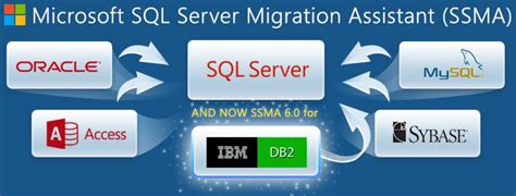 microsoft has released sql server migration assistant 6 0 1