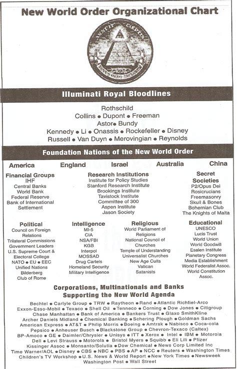 illuminati bloodlines do you the 13 bloodlines of the illuminati dwayne