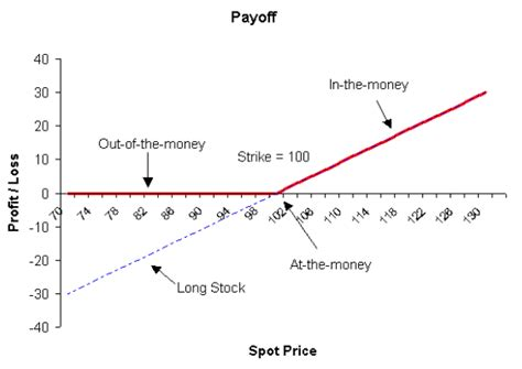 covered call payoff diagram call option payoff binary trading app