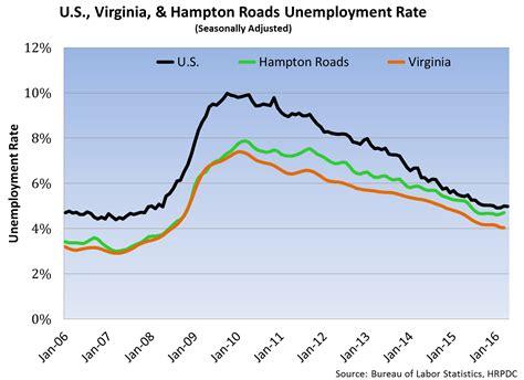 Unemployment Office Va by Unemployment In Hton Roads Economics News News