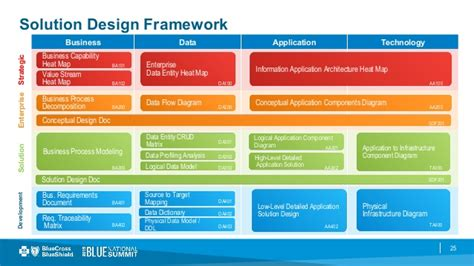 business value measurements and the solution design framework