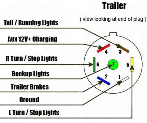 wiring diagram for a 7 way trailer readingrat net