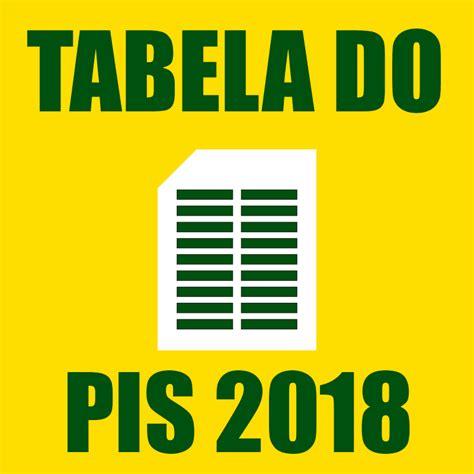 Calendario Pis 2018 Saiba Quando Os Trabalhadores Receberam O Pis 2017 2018
