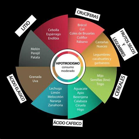 alimentos ricos en yodo para hipotiroidismo dieta hipotiroidismo alimentos a evitar en hipotiroidismo