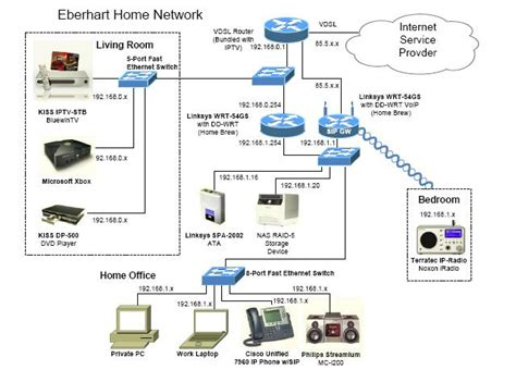 network design for home networks july 2015