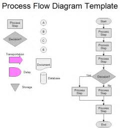 process mapping templates process map template beepmunk