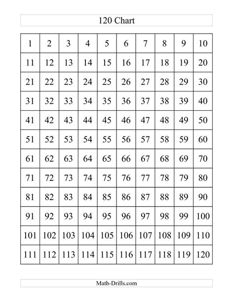 free printable hundreds chart to 120 search results for blank printable 120 number chart