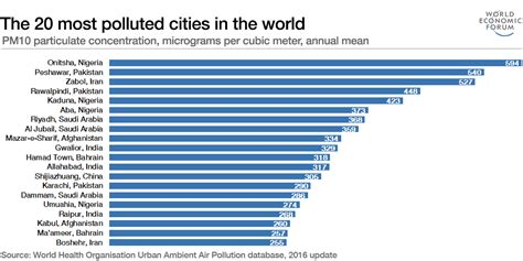 20 Largest Cities In The World by Which Are The World S Most Polluted Cities World