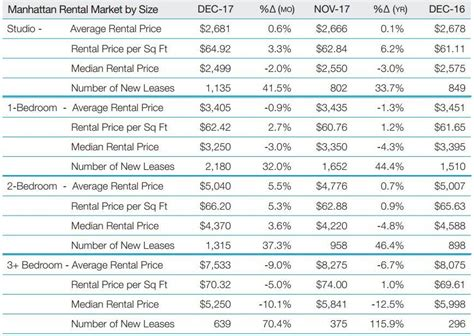 when are rent prices the lowest manhattan median apartment rents crash to lowest levels