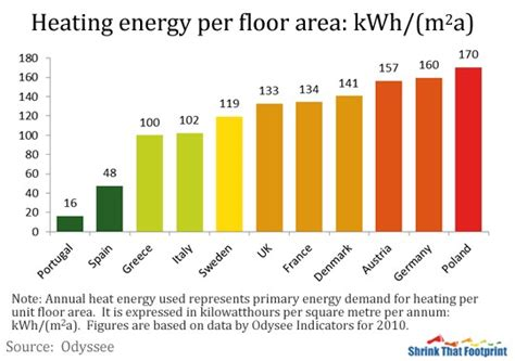 how much energy does the average house use how much energy do you use to heat your home ovo energy