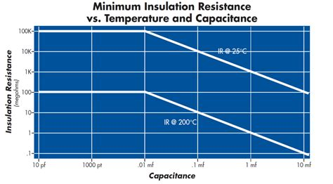 npo capacitor temperature rating leaded ceramic capacitors manufactured by circuit functions