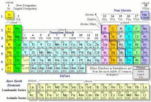 periodic table with bendir bloguez