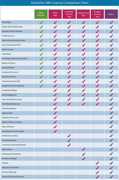 Office 365 License Types Dynamics 365 Enterprise Licence Comparison Microsoft