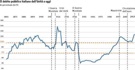 cambio dollaro oggi d italia italia storia debito pubblico 2 televignole
