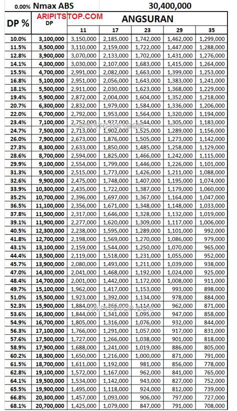 harga naik berikut angka cicilan yamaha nmax abs