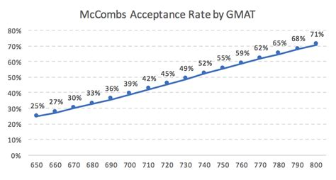U Of A Mba Acceptance Rate Out Of State by Mccombs Mba Acceptance Rate Analysis Mba Data Guru