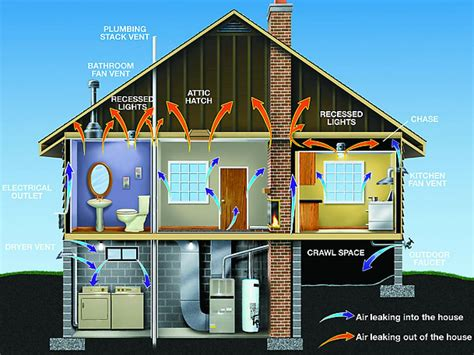 house energy efficiency home energy audit evaluating efficiency mechanical