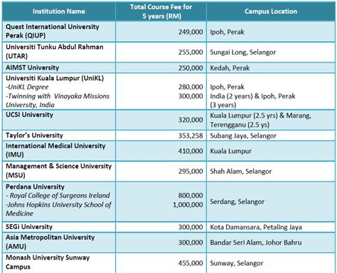 Malaysia Mba Colleges Fees by College Cyberjaya College Of