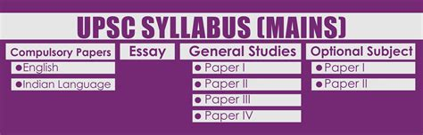 upsc mains syllabus   ias mains syllabus