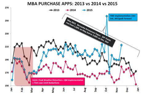 Mba Late Payments Mortgage by Starts Permits Mba Purch Apps Neither One Is As It