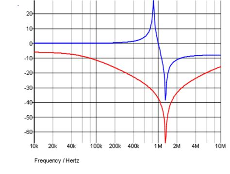 resonant frequency capacitor inductor parallel activity inductor self resonance analog devices wiki