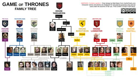 printable family tree for game of thrones game of thrones season 7 chart 187 chartgeek com