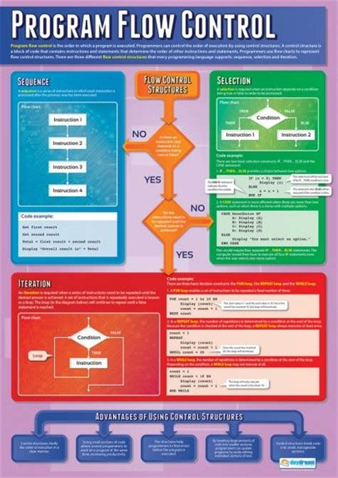 36 best coding images on pinterest coding programming computer science flowchart computers coding best