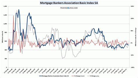 mortgage bankers association mba mortgage applications 0 4 tainted alpha