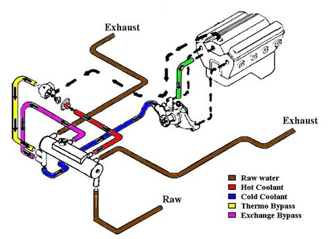 mercruiser  closed cooling page  iboats boating forums