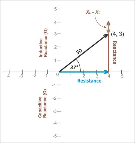 capacitive reactance in complex form capacitive reactance lies on which axis of the x y coordinate plane 28 images convert
