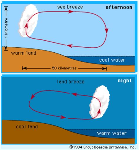 diagram of sea and land sea and land meteorology britannica