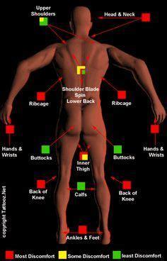 armpit tattoo pain level 25 best ideas about tattoo pain chart on pinterest