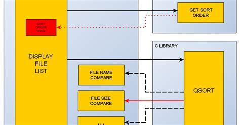 software layer design pattern software development the layer anti pattern