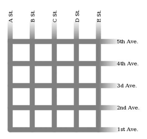grid pattern of streets is the grid system in city planning the most efficient