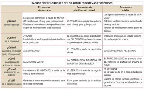 preguntas basicas sobre economia el maestro interior sistemas econ 243 micos